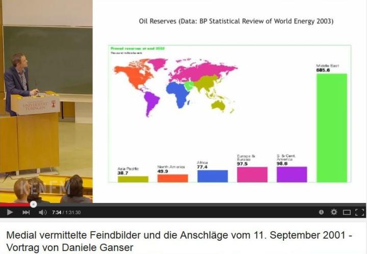 Abb. 1: Screenshot aus YouTube, links: Dr. Daniele Ganser, Graphik: Erdölreserven, BP Statistical Review 2003