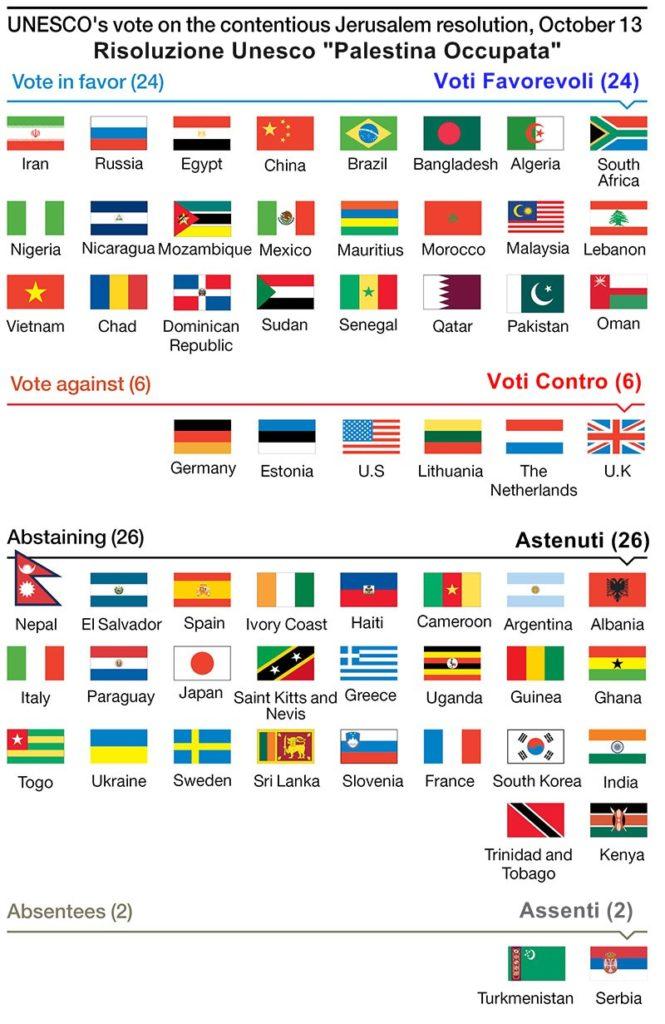 """Paesi votanti la Risoluzione Unesco """"Palestina Occupata"""""""