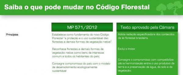 Novo Código Florestal do Brasil vai à sanção presidencial