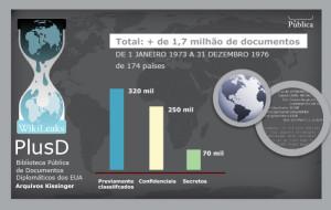 Wikileaks disponibiliza em novo site 2 milhões de documentos dos EUA sobre geopolítica global, incluindo a ditadura brasileira