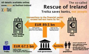Le « sauvetage » de l'Irlande : 67,5 € milliards de prêts, 89,5 milliards transférés aux banques