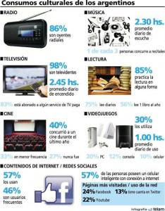 La primera encuesta de consumos culturales revela las preferencias de los argentinos