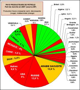 Le pétrole et les normes comptables du Mexique et de l'Irak