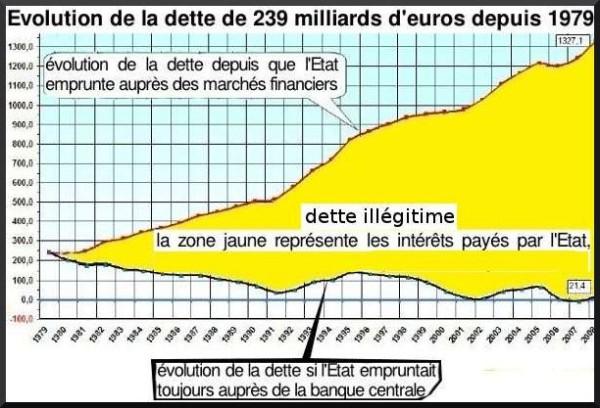 Refuser la dette illégitime est possible ! Les exemples récents de l'Argentine, de l'Équateur et de l'Islande