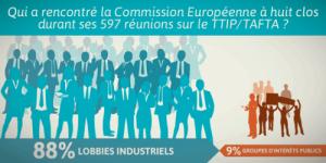 La Commission européenne passe 90% de son temps avec les lobbys industriels