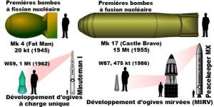 Préoccupation pour le développement de l'arsenal nucléaire du Pakistan