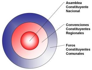 Propuesta de Asamblea Constituyente para Chile, CEHUM Alethéia
