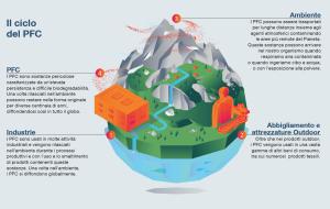 Rapporto Greenpeace sulla diffusione dei PFC