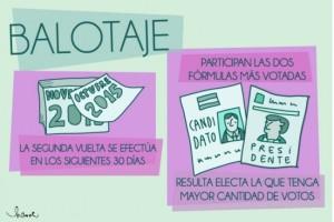 Por primera vez habrá balotaje en una elección presidencial argentina