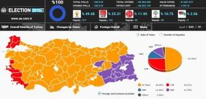 Turchia. Vince la strategia della tensione, ma la sinistra curda resiste