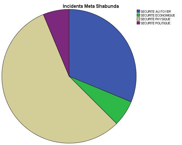 Fuente FAF. Seguridades que mas preocupan a las mujeres_Shabunda