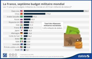 depense militan