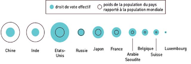 droits_de_vote-ae8d8