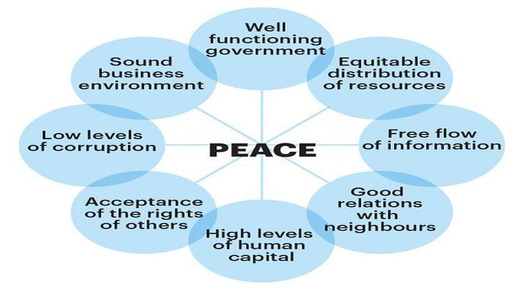 indice di pace positiva