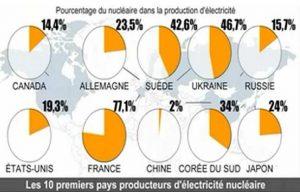 [France] Elections présidentielles : le programme des candidats face aux atteintes et menaces nucléaires