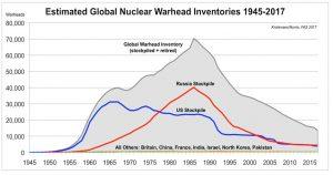 Emergenza nucleare: sabotaggio del regime di non proliferazione