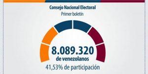 Venezuela: alta partecipazione alle elezioni per la Costituente