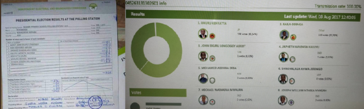 Election results from a polling station in Kisii county showing a discrepancy of 50 votes for Raila Odinga