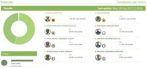 Kenya votes to keep Uhuru Kenyatta in power; opposition disputes the results