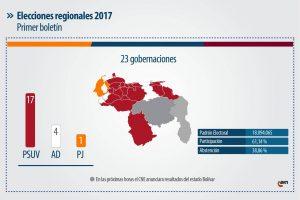 Regionali in Venezuela, una vittoria per il chavismo
