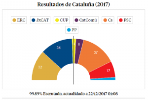 The Right wins in Catalonia, but nationalists will form the government