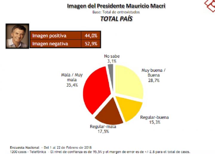 Argentina: 30 % volvería a votar por Macri