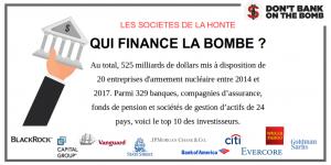 329 institutions financières contribuent à la production d'armes nucléaires