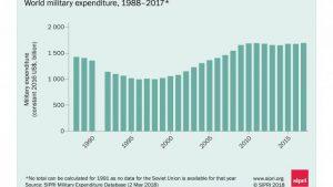 Cresce la spesa militare mondiale: nel 2017 è di 1.739 miliardi di dollari