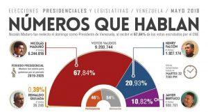 Venezuela: números que hablan
