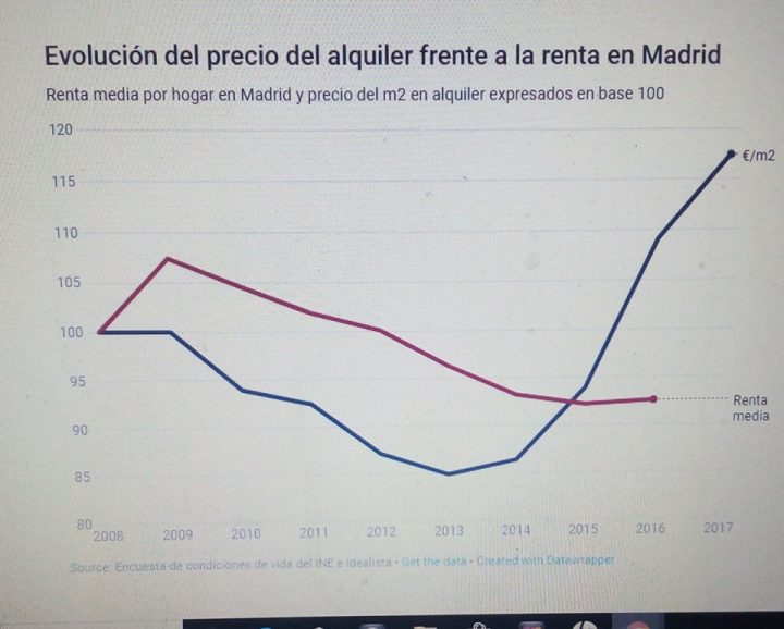 Estrategia conjunta en Madrid para frenar los desahucios especulativos