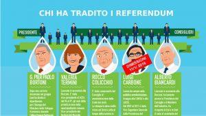 """Firma e fai firmare la petizione """"#bastARERA: da sempre al servizio dei privati!"""""""