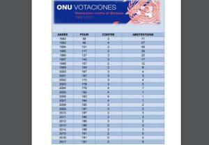 Cuba dénonce le renforcement du blocus étasunien