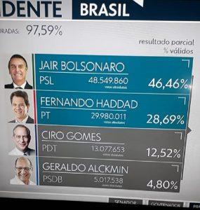Elezioni in Brasile: senza perdere la tenerezza
