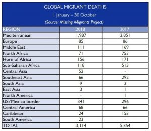 3,114 People Died or Have Gone Missing on Migratory Routes across the Globe in 2018 – IOM