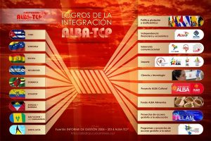 ALBA-TCP celebra cumbre en La Habana frente a ataques contra la integración de Latinoamérica