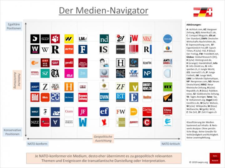 Ελβετικό Παρατηρητήριο αναλύει συντακτικές κατευθύνσεις γερμανόφωνων μέσων ενημέρωσης
