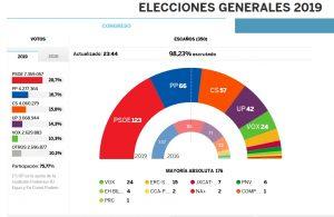 Elecciones generales en España: «Gran movilización frente al discurso del odio»