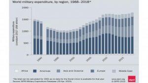 Dati Sipri su spesa militare: aumenta la pressione Nato sulla Russia