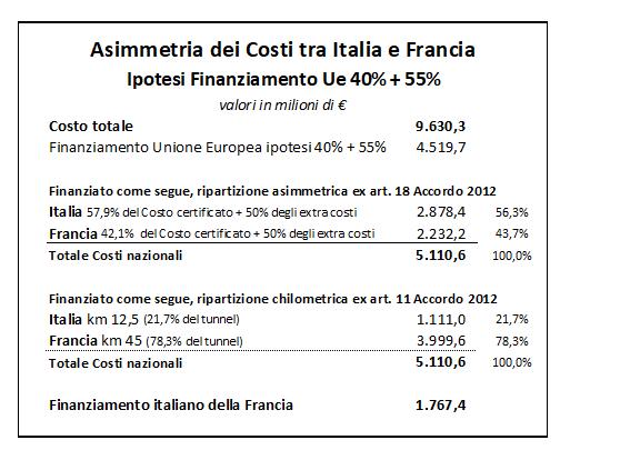 Assimetria dei costi tra Italia e Francia