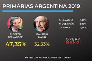 Argentina: kirchnerismo ganha primárias com cerca de 15 pontos de vantagem sobre Macri