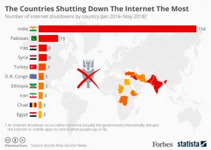 Bloqueios de internet: diferentes nomes para diferentes táticas