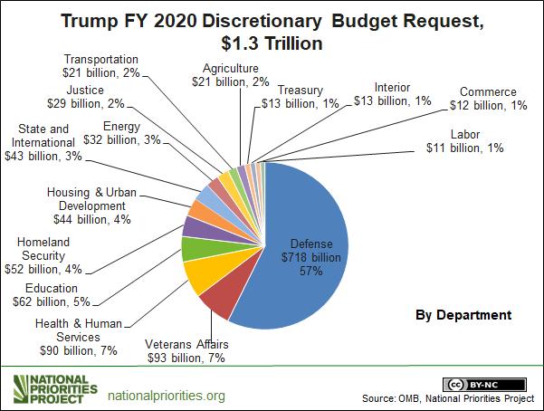 ¿Por qué Trump es el único candidato con una propuesta de presupuesto?