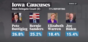 Sanders & Buttigieg Lead in Early Iowa Results After Faulty App Leads to Catastrophe at Caucus
