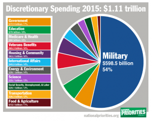 Don't Mention the US Military Carbon Footprint!
