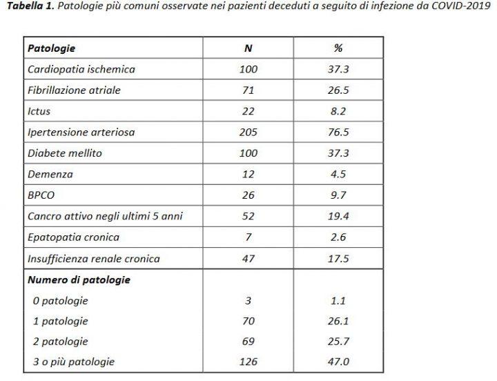 Patologie con Coronavirus