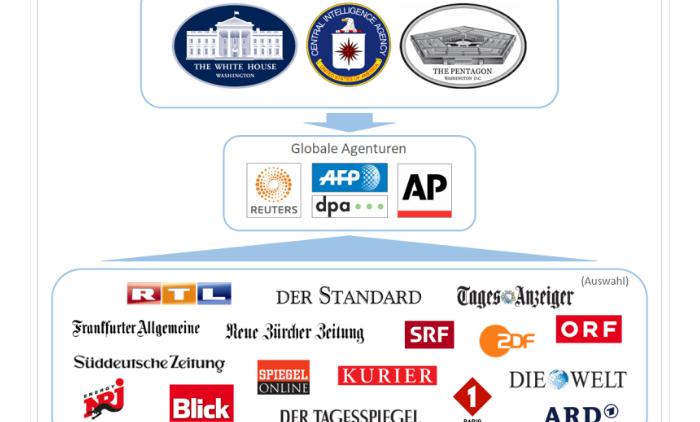 Studie von Swiss Propaganda Research: Der Propaganda-Multiplikator