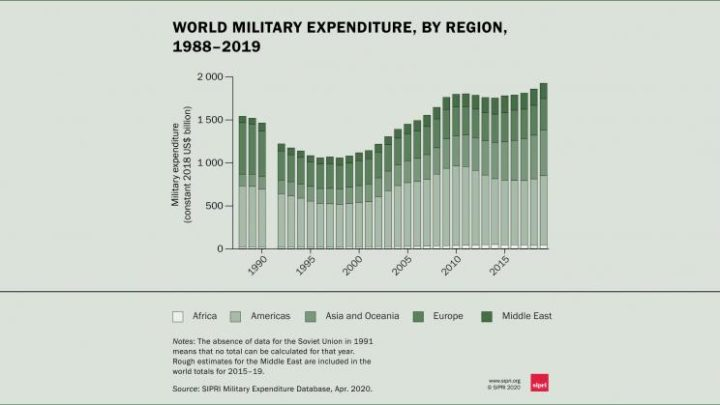 Global Military Expenditure Sees Largest Annual Increase in a Decade, Reaching $1917 Billion in 2019 – SIPRI