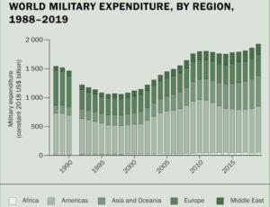 Η μεγαλύτερη αύξηση της δεκαετίας στις στρατιωτικές δαπάνες το 2019
