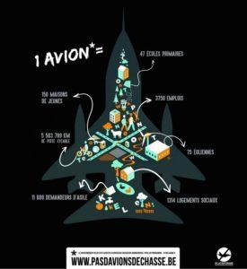Belgique. Avions de chasse F35 : d'énormes investissements militaires au détriment de la santé… et de notre sécurité