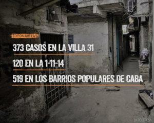 Coronavirus: 373 casos en Villa 31, más de 500 en  barrios populares de Buenos Aires